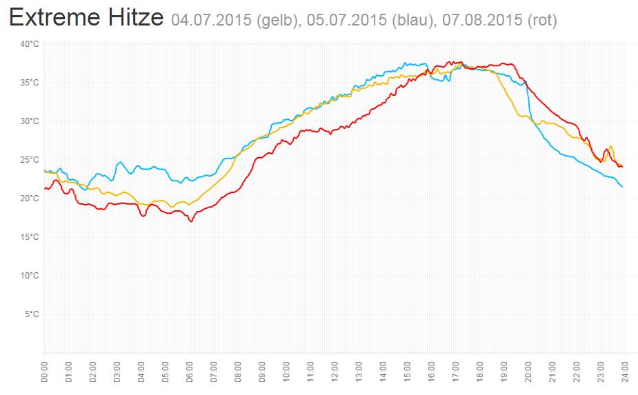 Vergleich der Hitzetage 2015
