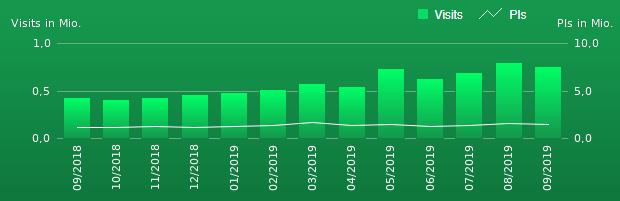 IVW Zahlen der Wetterauer Zeitung